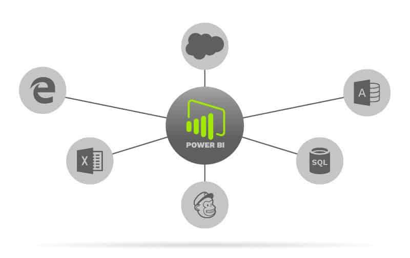 Power BI. Combined data analytics