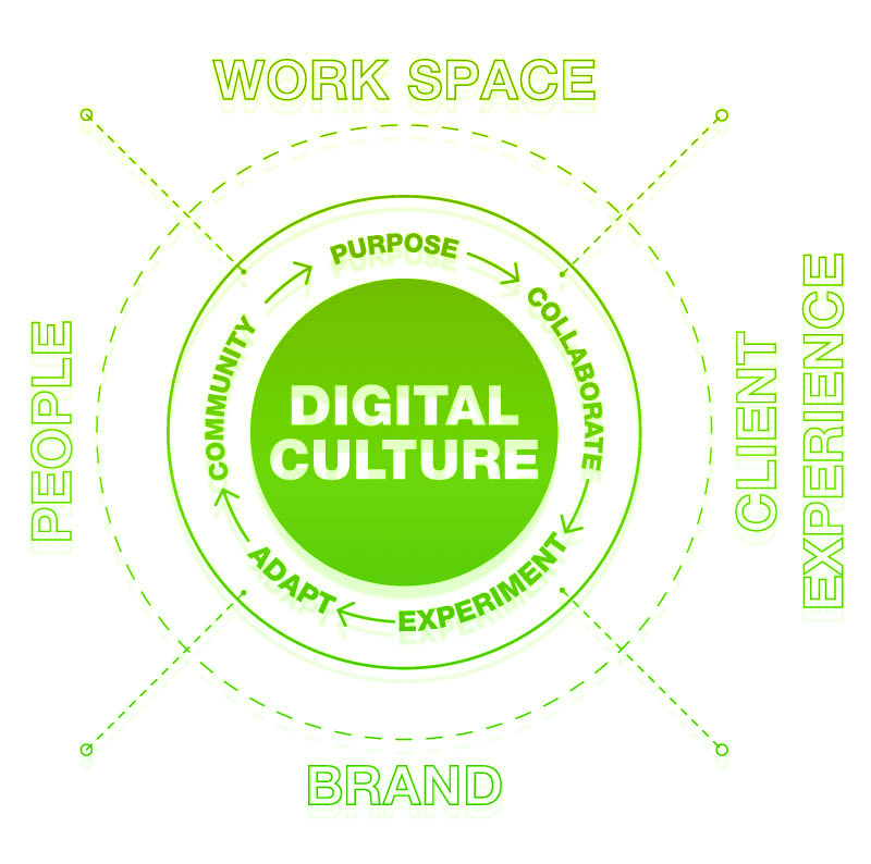 get a free digital culture review for your business