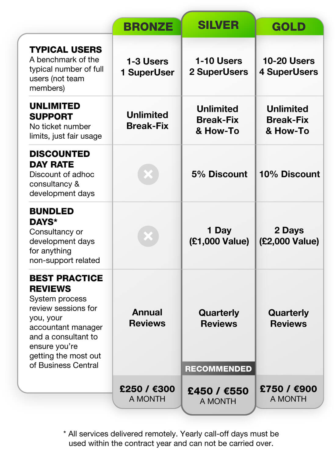 Business Central support pricing